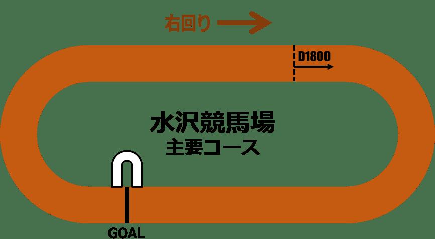 水沢競馬1800mコース解説