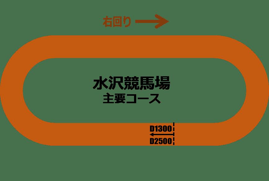 水沢競馬1300mコース解説